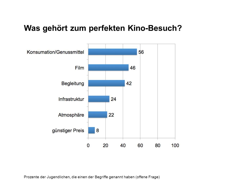 Was gehört zum perfekten Kino-Besuch? Prozente der Jugendlichen, die einen der Begriffe genannt haben (offene Frage)