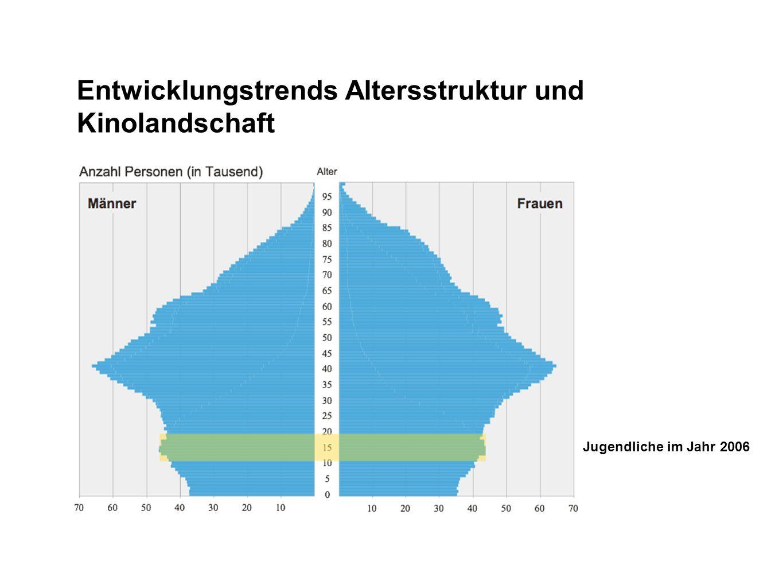 Entwicklungstrends Altersstruktur und Kinolandschaft Jugendliche im Jahr 2006