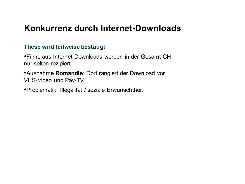 These wird teilweise bestätigt Filme aus Internet-Downloads werden in der Gesamt-CH nur selten rezipiert Ausnahme Romandie: Dort rangiert der Download