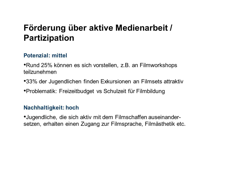 Potenzial: mittel Rund 25% können es sich vorstellen, z.B. an Filmworkshops teilzunehmen 33% der Jugendlichen finden Exkursionen an Filmsets attraktiv
