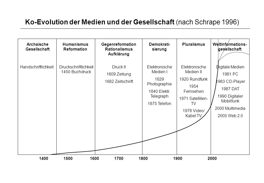 Ko-Evolution der Medien und der Gesellschaft (nach Schrape 1996) Archaische Gesellschaft Humanismus Reformation Gegenreformation Rationalismus Aufklär