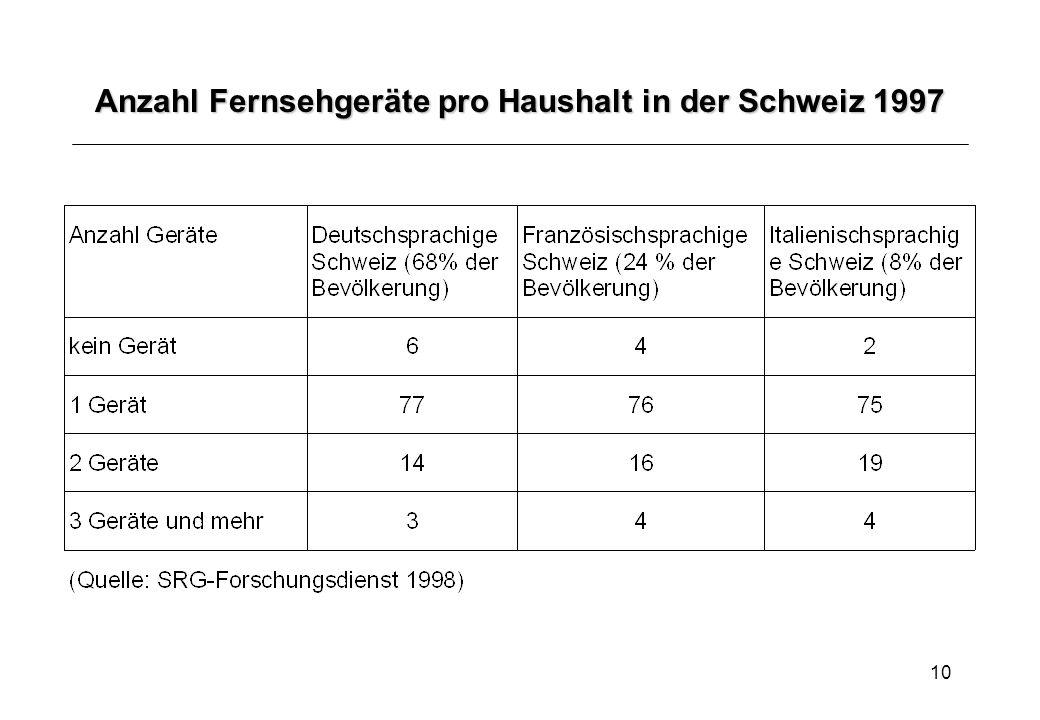 10 Anzahl Fernsehgeräte pro Haushalt in der Schweiz 1997