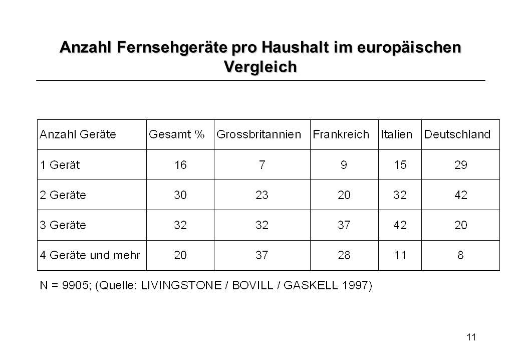 11 Anzahl Fernsehgeräte pro Haushalt im europäischen Vergleich