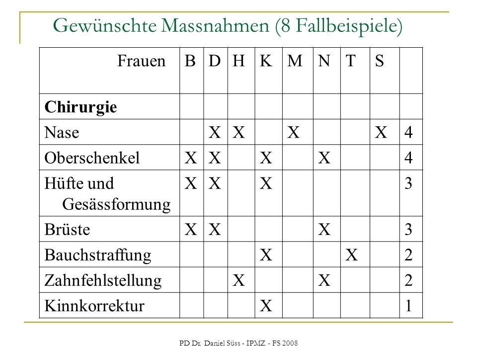 PD Dr. Daniel Süss - IPMZ - FS 2008 Gewünschte Massnahmen (8 Fallbeispiele) FrauenBDHKMNTS Chirurgie NaseXXXX4 OberschenkelXXXX4 Hüfte und Gesässformu