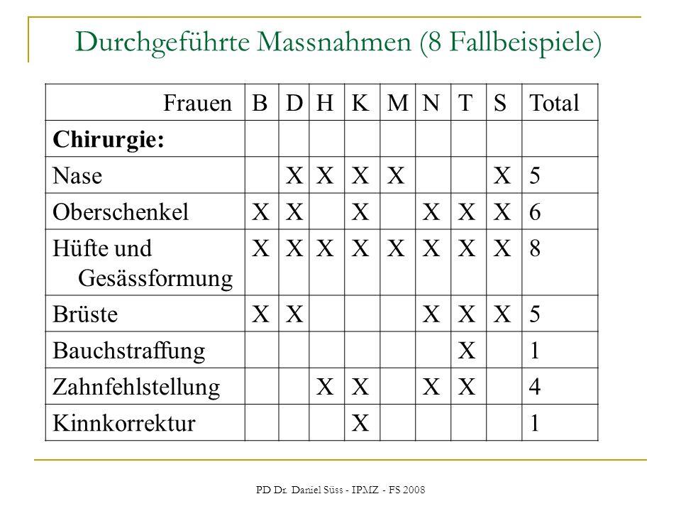 PD Dr. Daniel Süss - IPMZ - FS 2008 Durchgeführte Massnahmen (8 Fallbeispiele) FrauenBDHKMNTSTotal Chirurgie: NaseXXXXX5 OberschenkelXXXXXX6 Hüfte und