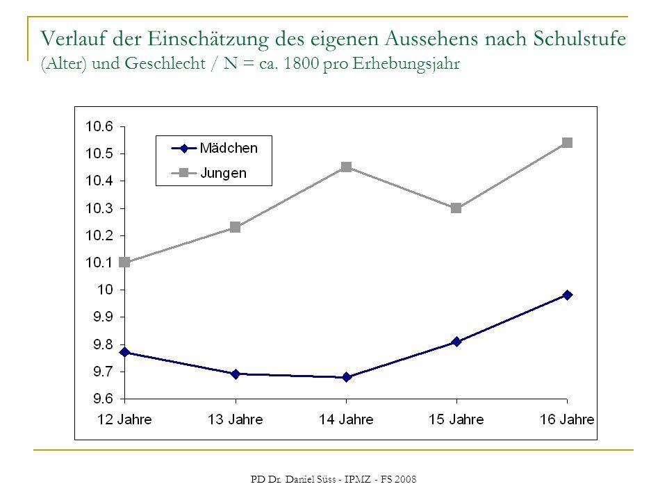 PD Dr. Daniel Süss - IPMZ - FS 2008 Verlauf der Einschätzung des eigenen Aussehens nach Schulstufe (Alter) und Geschlecht / N = ca. 1800 pro Erhebungs