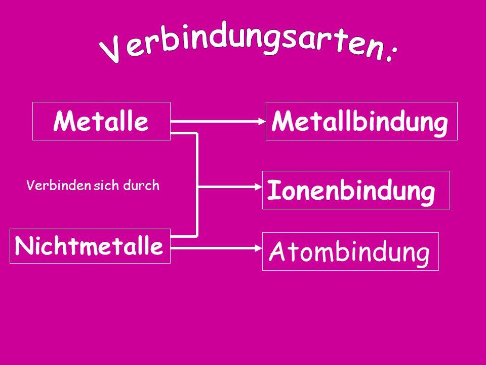MetalleMetallbindung Nichtmetalle Ionenbindung Atombindung Verbinden sich durch