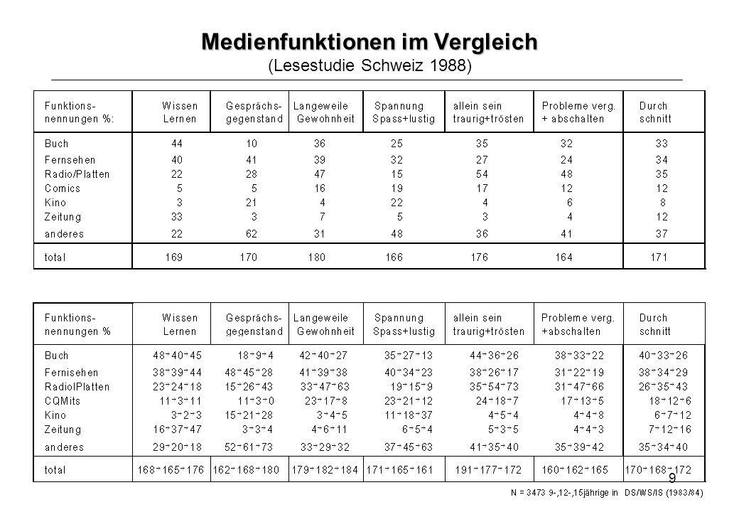 9 Medienfunktionen im Vergleich Medienfunktionen im Vergleich (Lesestudie Schweiz 1988)