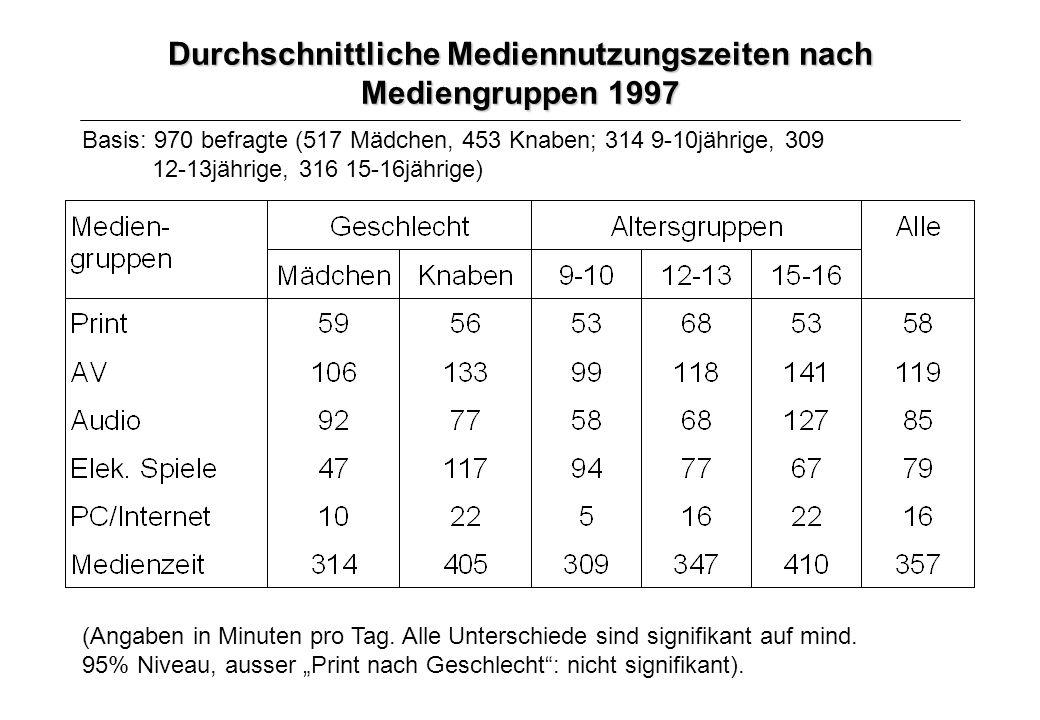 Durchschnittliche Mediennutzungszeiten nach Mediengruppen 1997 Basis: 970 befragte (517 Mädchen, 453 Knaben; 314 9-10jährige, 309 12-13jährige, 316 15