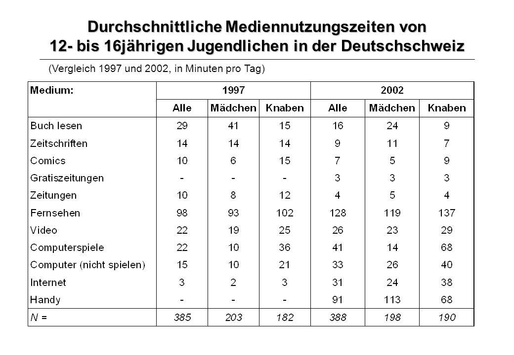 Durchschnittliche Mediennutzungszeiten von 12- bis 16jährigen Jugendlichen in der Deutschschweiz (Vergleich 1997 und 2002, in Minuten pro Tag)
