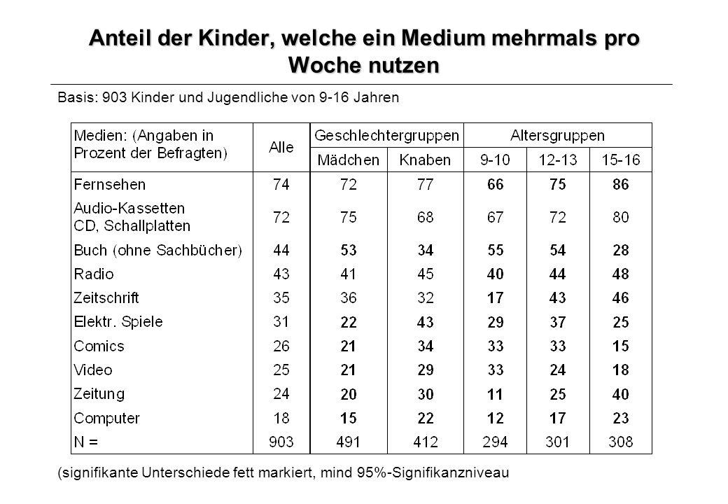 Anteil der Kinder, welche ein Medium mehrmals pro Woche nutzen Basis: 903 Kinder und Jugendliche von 9-16 Jahren (signifikante Unterschiede fett marki