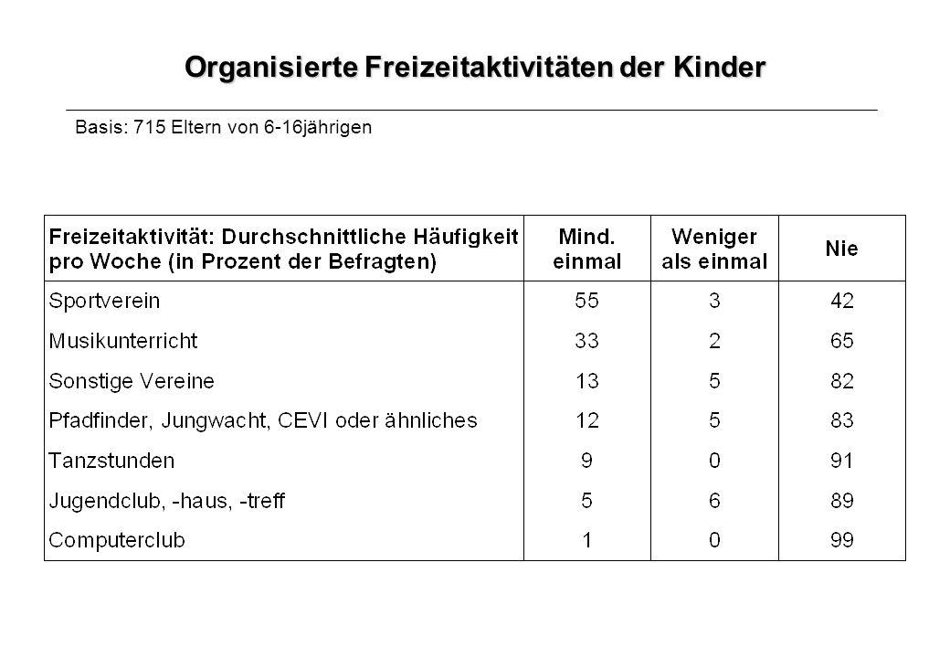 Organisierte Freizeitaktivitäten der Kinder Basis: 715 Eltern von 6-16jährigen