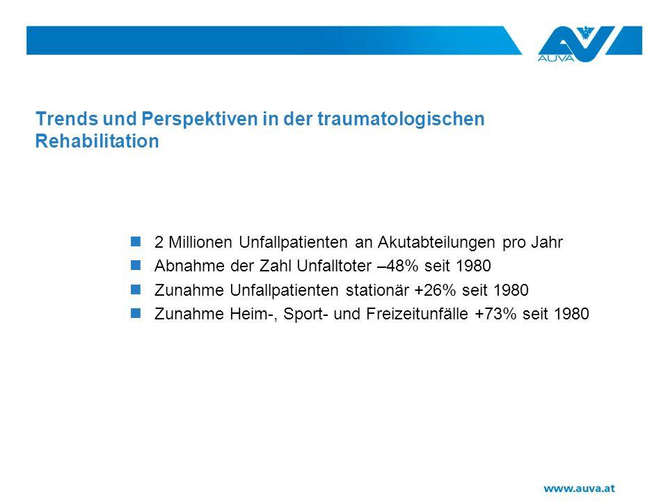Trends und Perspektiven in der traumatologischen Rehabilitation 2 Millionen Unfallpatienten an Akutabteilungen pro Jahr Abnahme der Zahl Unfalltoter –48% seit 1980 Zunahme Unfallpatienten stationär +26% seit 1980 Zunahme Heim-, Sport- und Freizeitunfälle +73% seit 1980