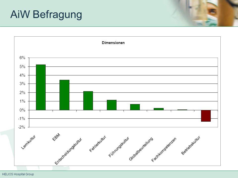 HELIOS Hospital Group AiW Befragung Dimensionen -2% -1% 0% 1% 2% 3% 4% 5% 6% Lernkultur EBM Entscheidungskultur Fehlerkultur Führungskultur Globalbeur