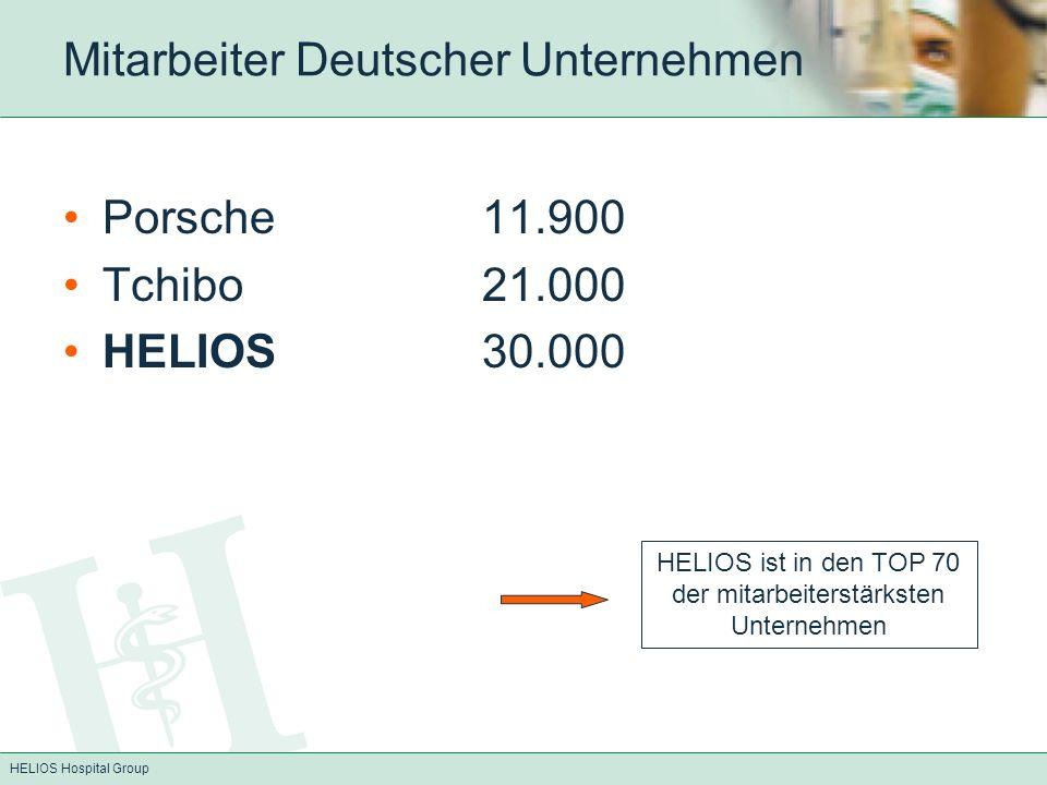 HELIOS Hospital Group Mitarbeiter Deutscher Unternehmen Porsche11.900 Tchibo21.000 HELIOS30.000 HELIOS ist in den TOP 70 der mitarbeiterstärksten Unte