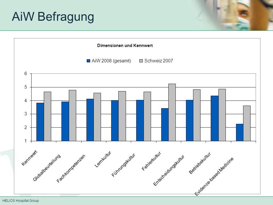 HELIOS Hospital Group AiW Befragung Dimensionen -2% -1% 0% 1% 2% 3% 4% 5% 6% Lernkultur EBM Entscheidungskultur Fehlerkultur Führungskultur Globalbeurteilung Fachkompetenzen Betriebskultur