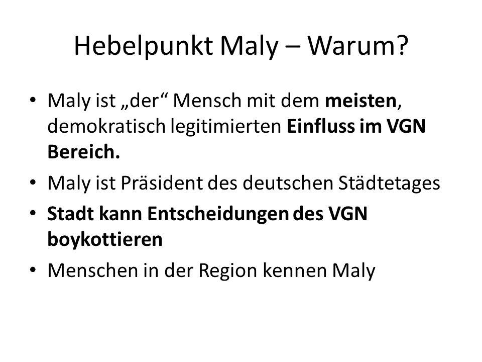 Hebelpunkt Maly – Warum.