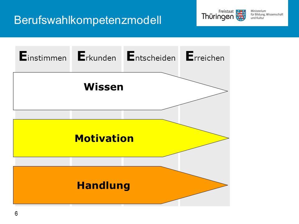 Berufswahlkompetenzmodell E instimmen E rkunden E ntscheiden E rreichen Wissen Motivation Handlung 6