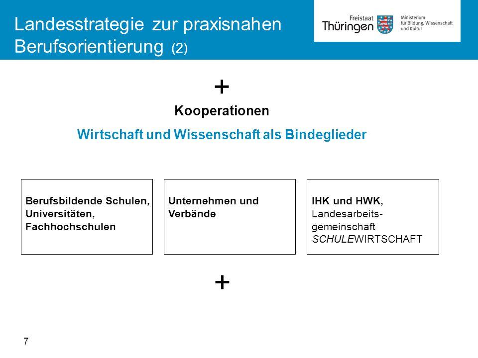 Landesstrategie zur praxisnahen Berufsorientierung (2) Berufsbildende Schulen, Universitäten, Fachhochschulen Unternehmen und Verbände IHK und HWK, La