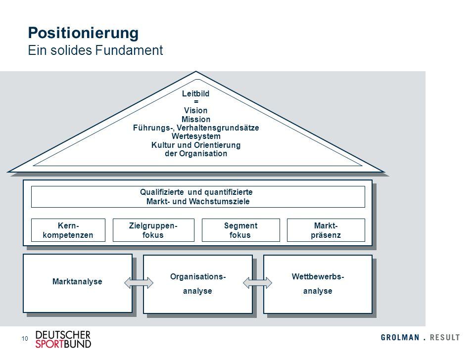 10 Positionierung Ein solides Fundament Qualifizierte und quantifizierte Markt- und Wachstumsziele Kern- kompetenzen Zielgruppen- fokus Segment fokus