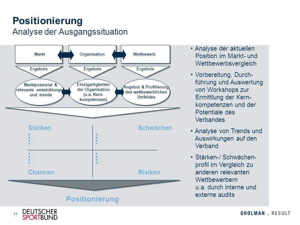 11 Positionierung Analyse der Ausgangssituation Analyse der aktuellen Position im Markt- und Wettbewerbsvergleich Vorbereitung, Durch- führung und Aus