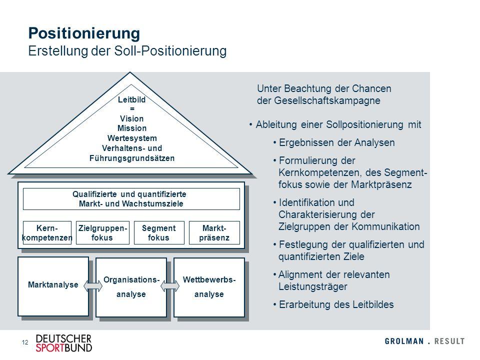 12 Positionierung Erstellung der Soll-Positionierung Ableitung einer Sollpositionierung mit Ergebnissen der Analysen Formulierung der Kernkompetenzen,