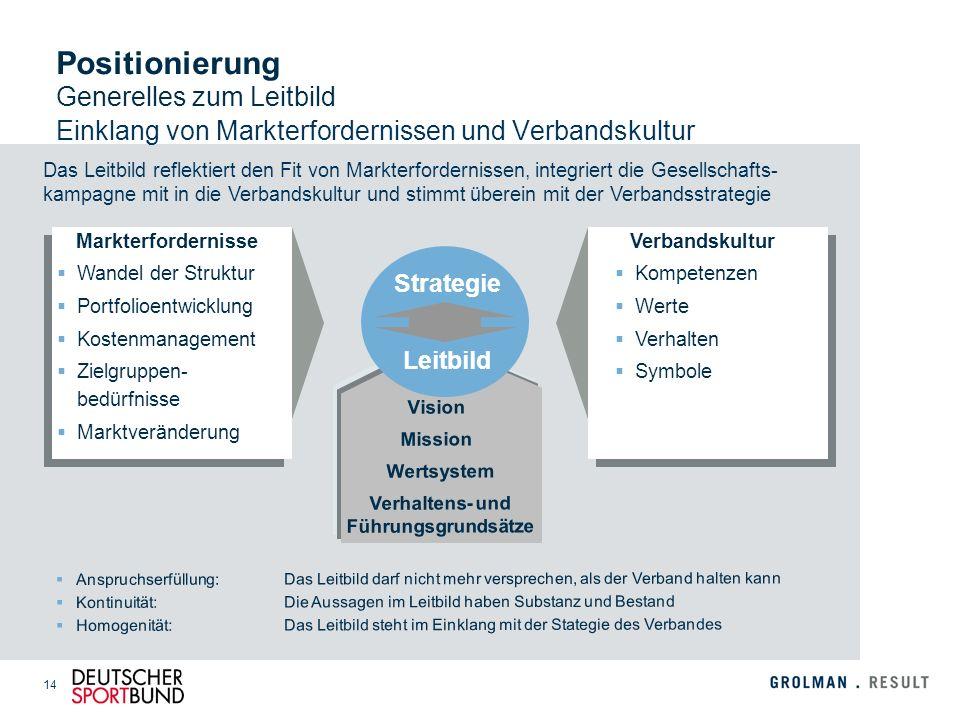 14 Das Leitbild reflektiert den Fit von Markterfordernissen, integriert die Gesellschafts- kampagne mit in die Verbandskultur und stimmt überein mit d