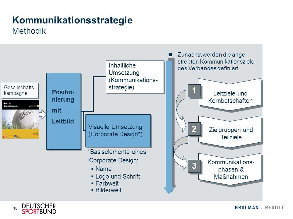 18 Inhaltliche Umsetzung (Kommunikations- strategie) Visuelle Umsetzung (Corporate Design*) *Basiselemente eines Corporate Design: Name Logo und Schri