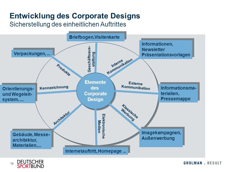 19 Elemente des CD Elemente des CD Entwicklung des Corporate Designs Sicherstellung des einheitlichen Auftrittes Elemente des Corporate Design Informa