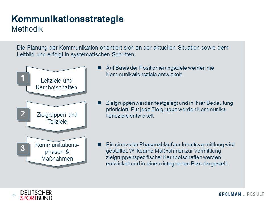 20 Die Planung der Kommunikation orientiert sich an der aktuellen Situation sowie dem Leitbild und erfolgt in systematischen Schritten: Kommunikations