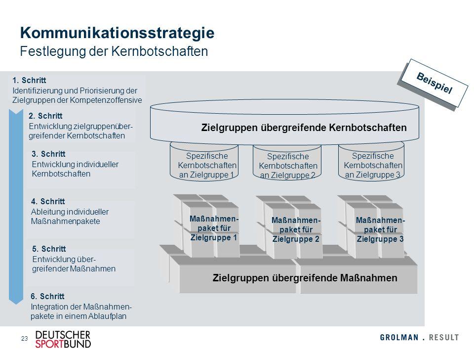 23 1. Schritt Identifizierung und Priorisierung der Zielgruppen der Kompetenzoffensive 2. Schritt Entwicklung zielgruppenüber- greifender Kernbotschaf