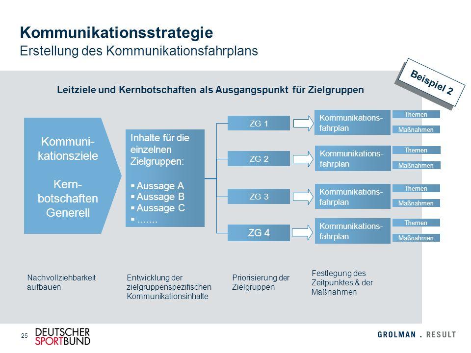 25 Kommunikationsstrategie Erstellung des Kommunikationsfahrplans Nachvollziehbarkeit aufbauen Entwicklung der zielgruppenspezifischen Kommunikationsi