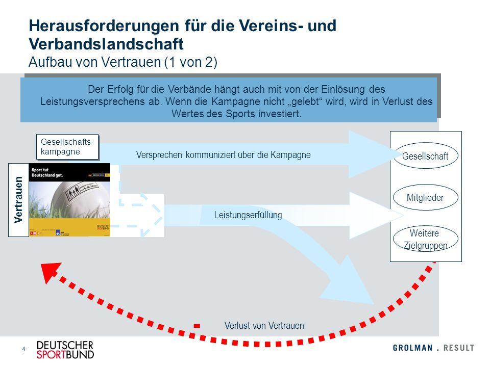 15 Interne `Übersetzung` der extern orientierten Vision in konkrete strategische Handlungsfelder und dortige Ziele.