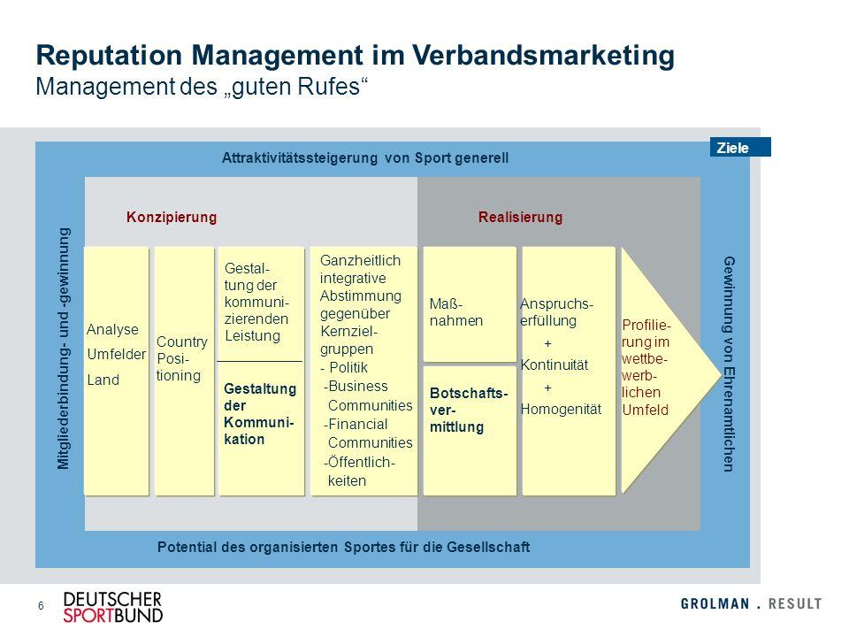 6 Reputation Management im Verbandsmarketing Management des guten Rufes KonzipierungRealisierung Ziele Maß- nahmen Anspruchs- erfüllung + Kontinuität