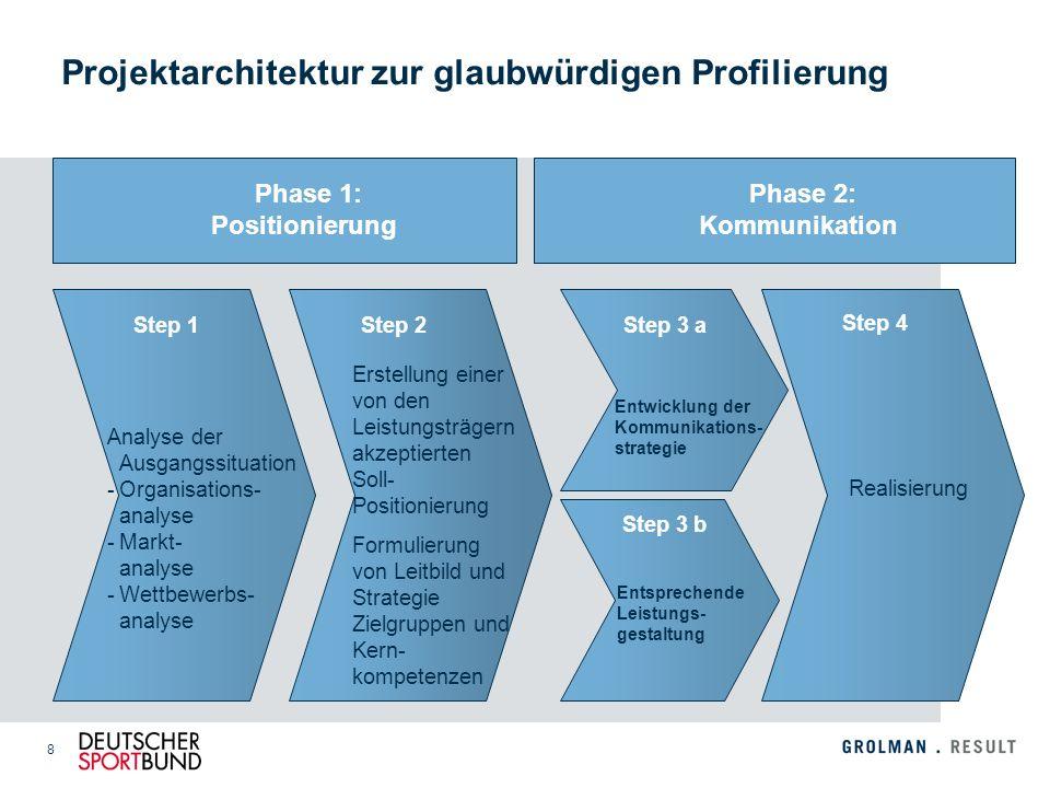 8 Projektarchitektur zur glaubwürdigen Profilierung Phase 1: Positionierung Phase 2: Kommunikation Erstellung einer von den Leistungsträgern akzeptier