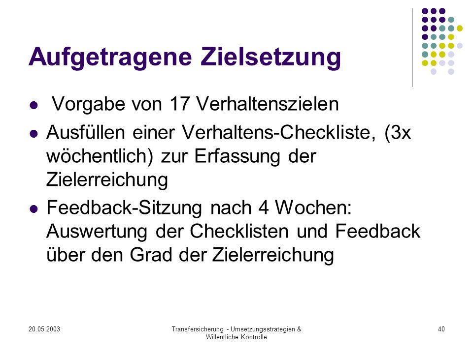20.05.2003Transfersicherung - Umsetzungsstrategien & Willentliche Kontrolle 40 Aufgetragene Zielsetzung Vorgabe von 17 Verhaltenszielen Ausfüllen eine
