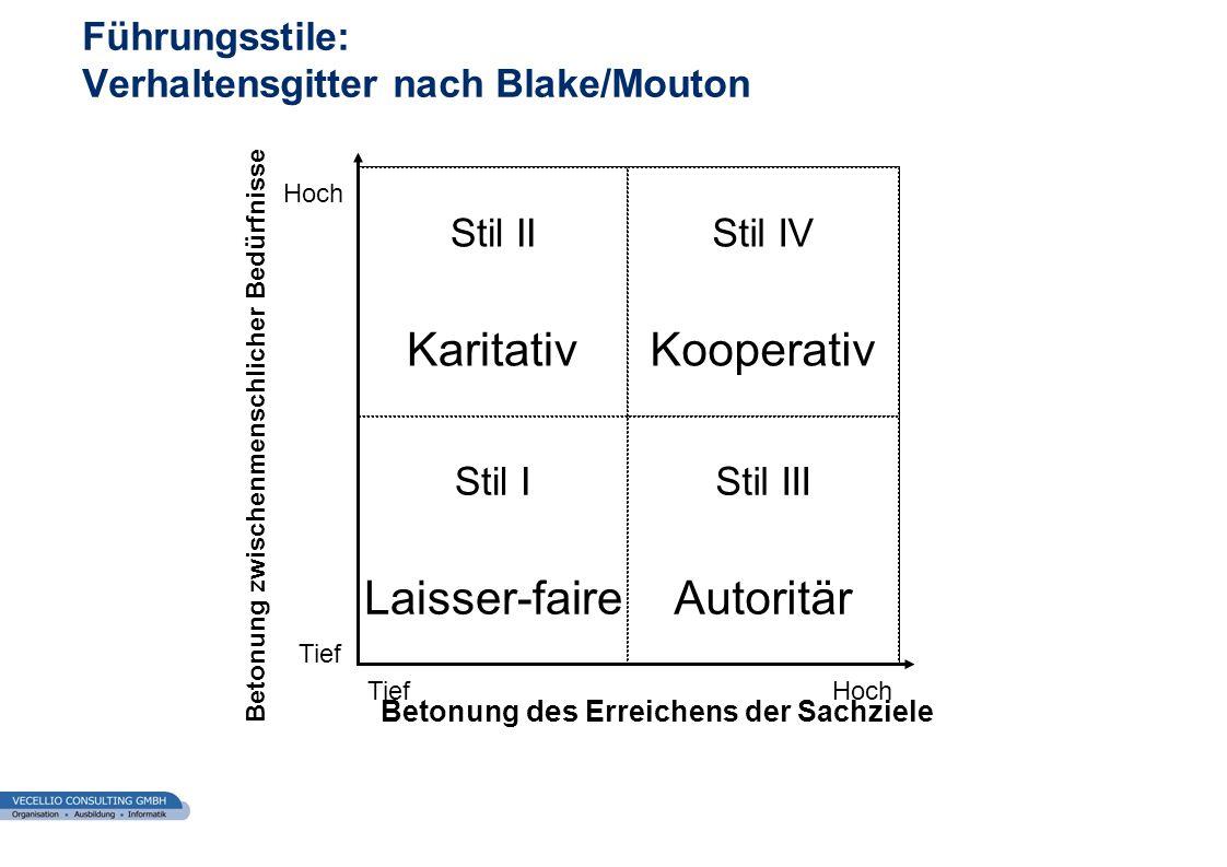 wwgs1.ch Führungsstile: Verhaltensgitter nach Blake/Mouton Stil II Karitativ Stil IV Kooperativ Stil I Laisser-faire Stil III Autoritär Hoch Betonung
