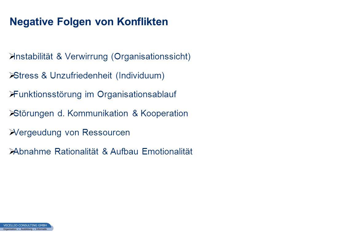 wwgs1.ch Negative Folgen von Konflikten Instabilität & Verwirrung (Organisationssicht) Stress & Unzufriedenheit (Individuum) Funktionsstörung im Organ