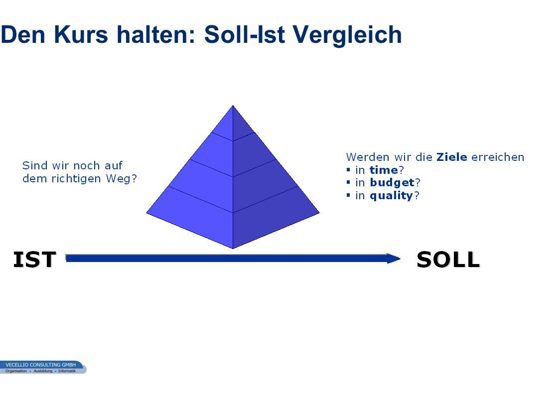 wwgs1.ch Den Kurs halten: Soll-Ist Vergleich