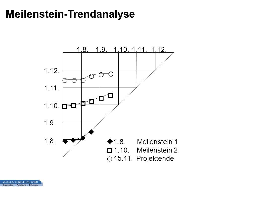 wwgs1.ch Meilenstein-Trendanalyse 1.8. 1.9. 1.10. 1.11. 1.12. 1.8.1.9.1.10.1.11.1.12. 1.8. Meilenstein 1 1.10. Meilenstein 2 15.11. Projektende