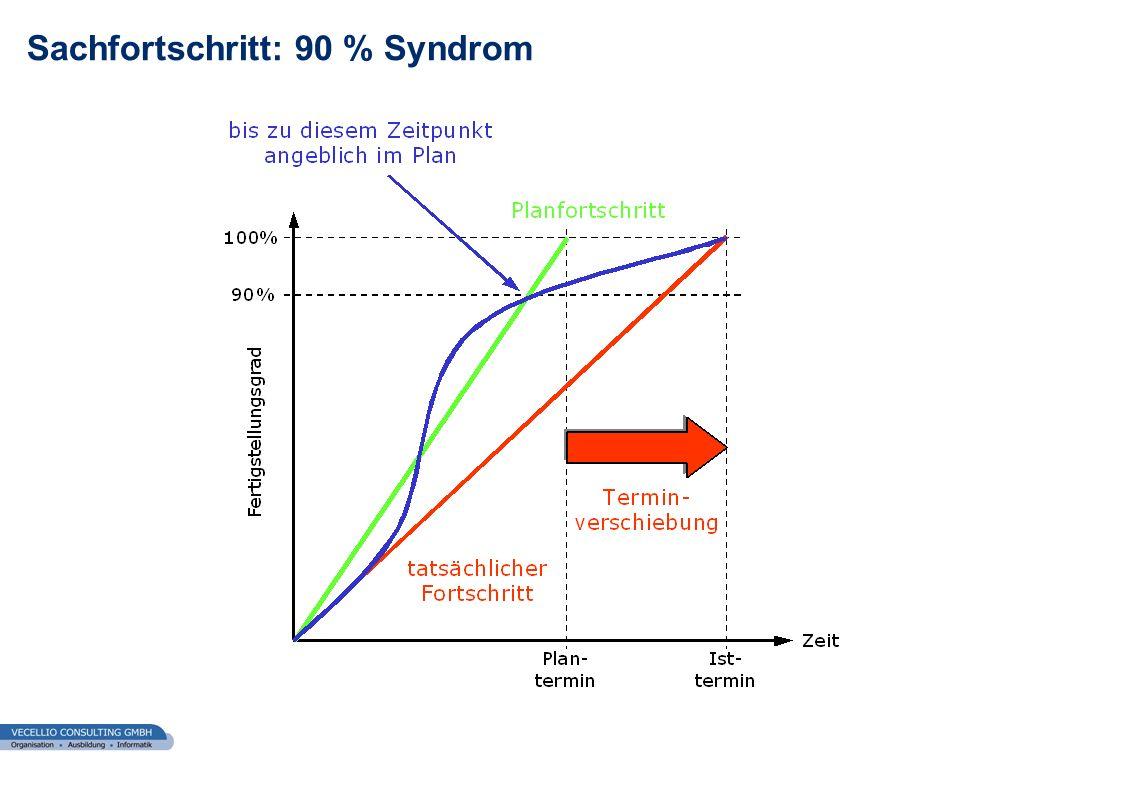 wwgs1.ch Sachfortschritt: 90 % Syndrom