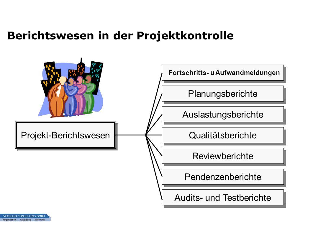 wwgs1.ch Berichtswesen in der Projektkontrolle Projekt-Berichtswesen Planungsberichte Auslastungsberichte Qualitätsberichte Reviewberichte Pendenzenbe