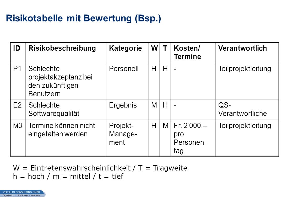 wwgs1.ch uInhalt: Erkenntnisse der Produktabnahme und der Projektabschluss-analyse, sowie die offizielle Regelung der Produktübergabe durch den Auftragnehmer an den Auftraggeber.