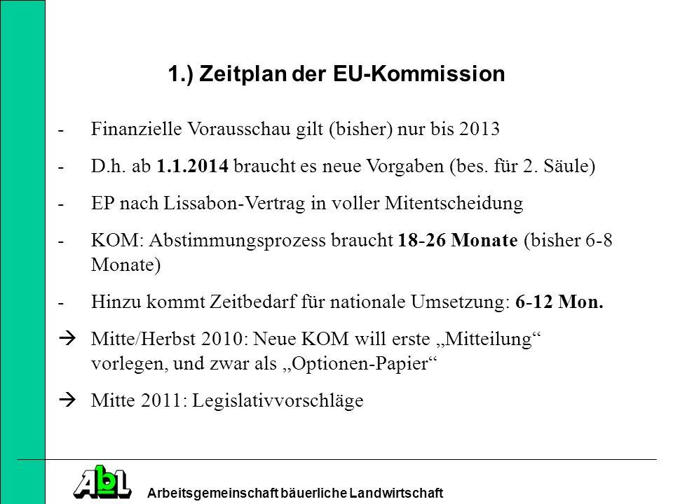 Arbeitsgemeinschaft bäuerliche Landwirtschaft 2.) Politische Rahmenbedingungen -EU 27 (zur großen Reform 1999 waren es noch 15 EU-MS) -Internationaler Anspruch der EU und Anforderung an EU steigen: politisch & wirtschaftspolitisch (Konjunkturpakete) -Anteil GAP am EU-Haushalt ca.