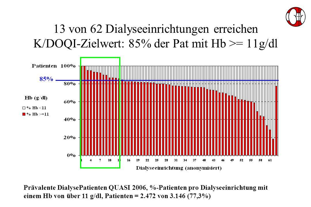 13 von 62 Dialyseeinrichtungen erreichen K/DOQI-Zielwert: 85% der Pat mit Hb >= 11g/dl Prävalente DialysePatienten QUASI 2006, %-Patienten pro Dialyseeinrichtung mit einem Hb von über 11 g/dl, Patienten = 2.472 von 3.146 (77,3%)