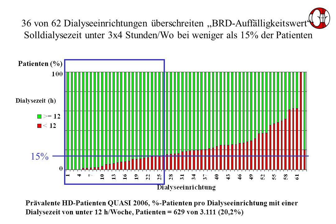 Dialysezeit (h) 36 von 62 Dialyseeinrichtungen überschreiten BRD-Auffälligkeitswert: Solldialysezeit unter 3x4 Stunden/Wo bei weniger als 15% der Patienten Patienten (%) Prävalente HD-Patienten QUASI 2006, %-Patienten pro Dialyseeinrichtung mit einer Dialysezeit von unter 12 h/Woche, Patienten = 629 von 3.111 (20,2%) 15%