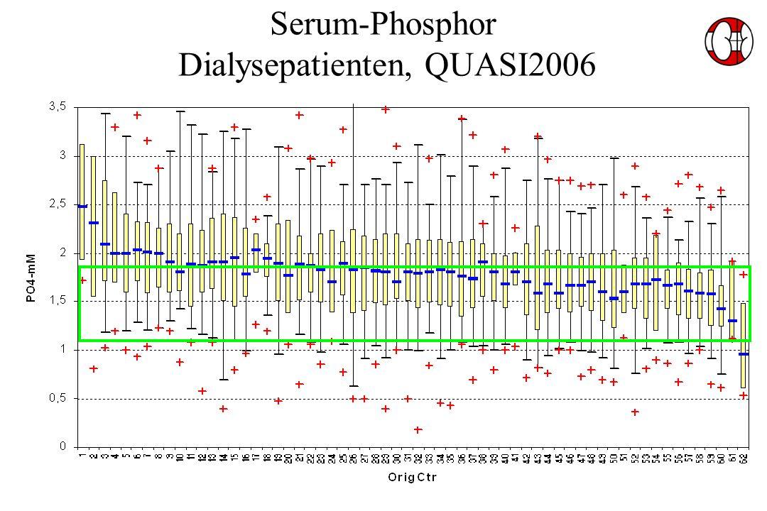 Serum-Phosphor Dialysepatienten, QUASI2006