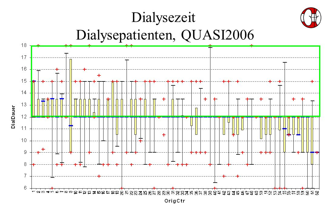 Dialysezeit Dialysepatienten, QUASI2006