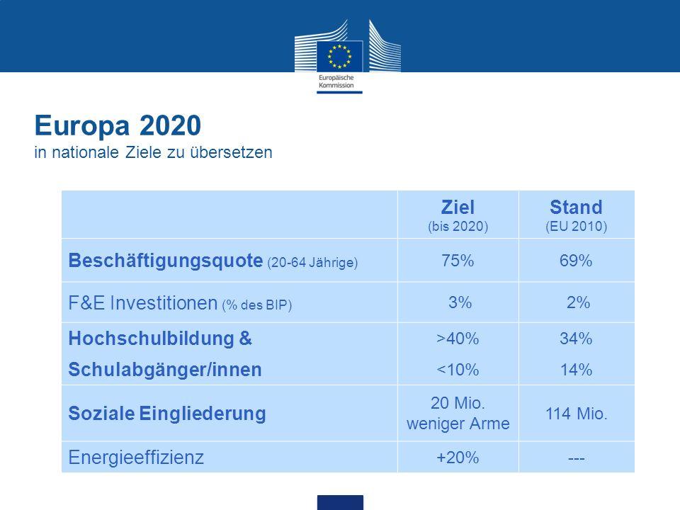 Europa 2020 in nationale Ziele zu übersetzen Ziel (bis 2020) Stand (EU 2010) Beschäftigungsquote (20-64 Jährige) 75%69% F&E Investitionen (% des BIP)