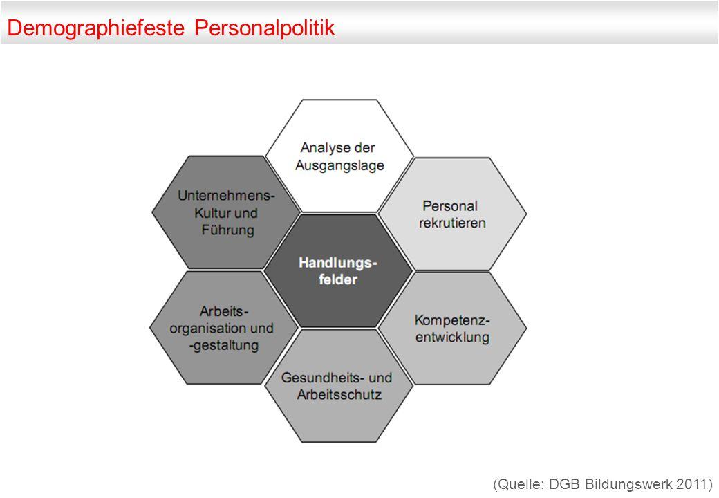 Demographiefeste Personalpolitik (Quelle: DGB Bildungswerk 2011)